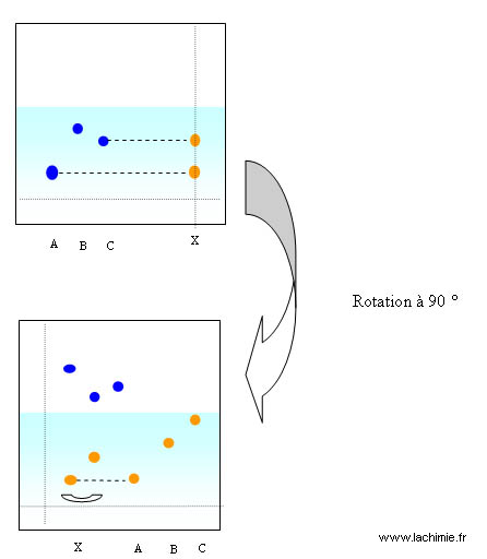 Identification en ccm simple ou bidimensionnelle - Chromatographie sur couche mince principe ...