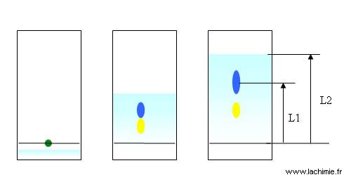 Chromatographie sur couche mince ccm - Chromatographie sur couche mince ...