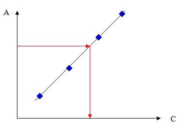 exemple de calibration externe
