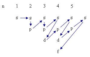Structure electronique cu