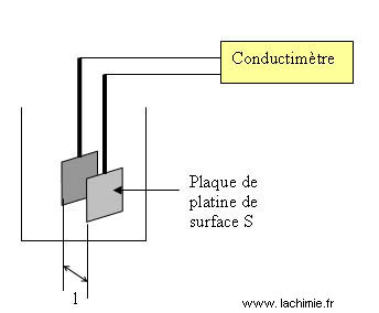 Conductimétrie définition